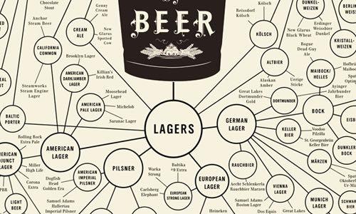 Marcel Beer - Styles